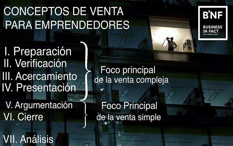 7 etapas de la venta-Businessinfact